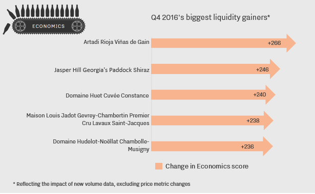 liquidity-changers