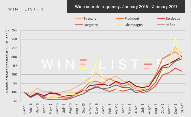 Wine Search Frequency