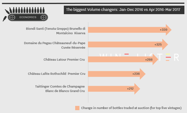 Wine Lister Volume Changes April