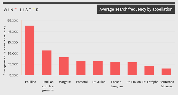 Average search frequency by appellation