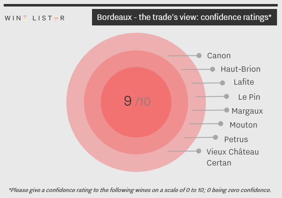 Bordeaux_trade's view_confidence_9