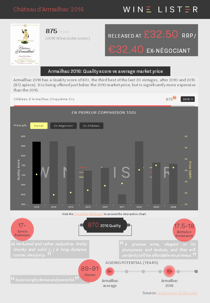 Wine Lister Factsheet Armailhac 2016