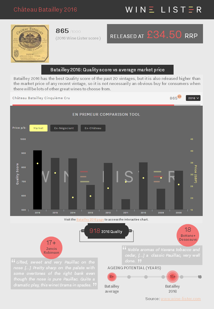 Wine Lister Factsheet Batailley 2016