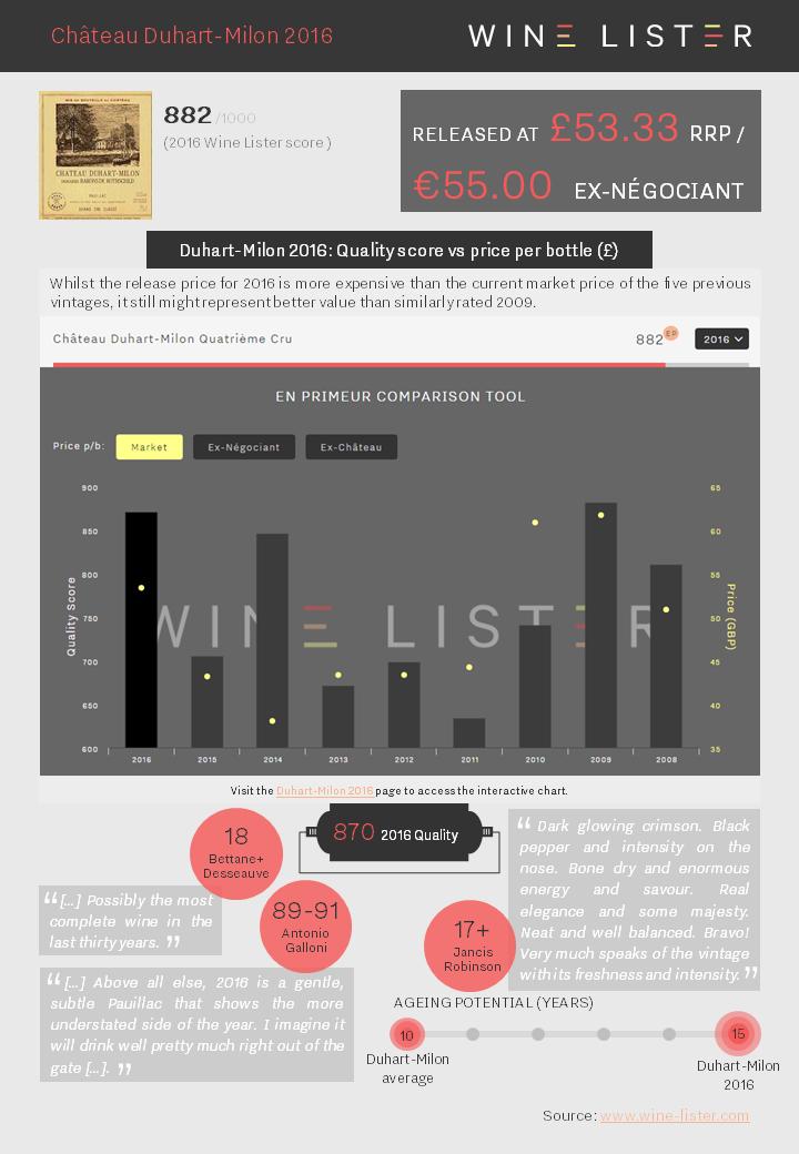 Wine Lister Factsheet Duhart-Milon 2016