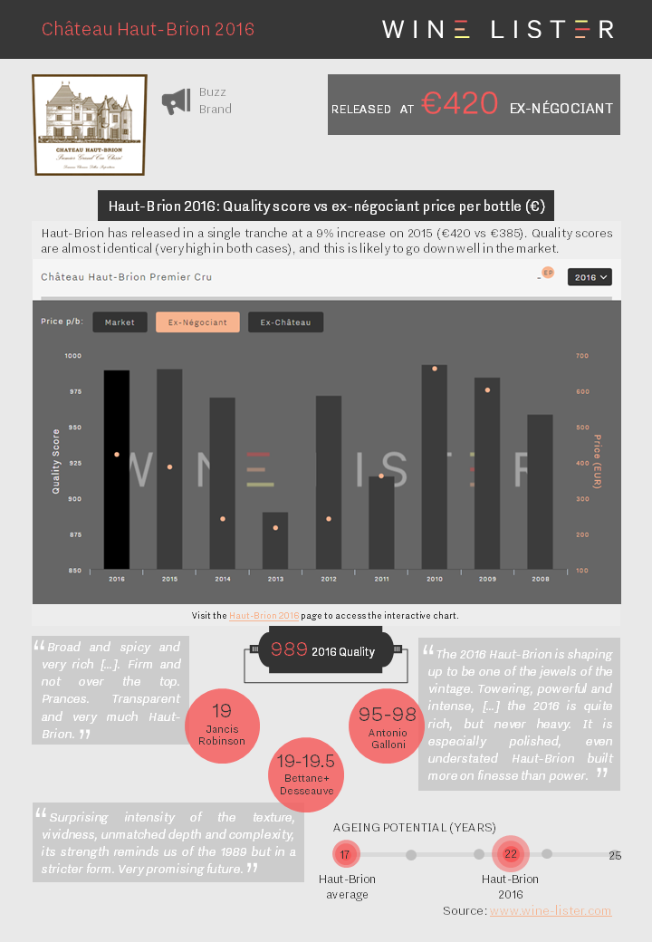 Wine Lister Factsheet Haut-Brion 2016