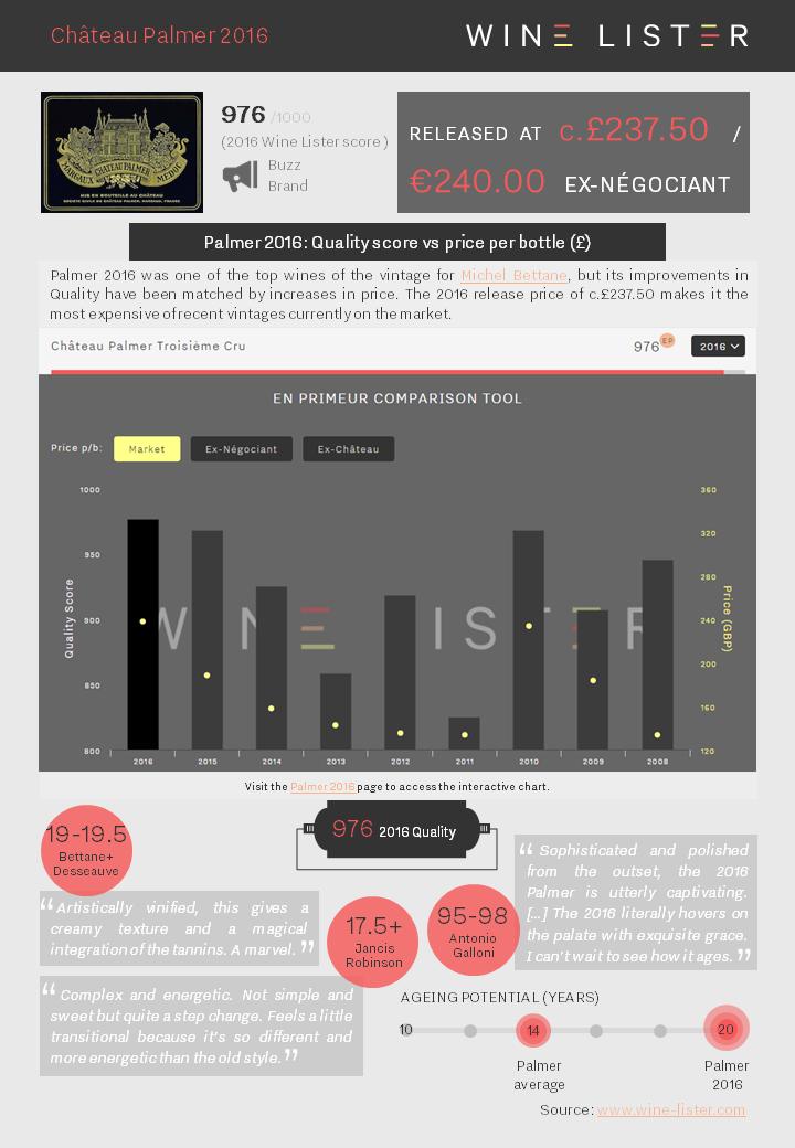 Wine Lister Factsheet Palmer 2016