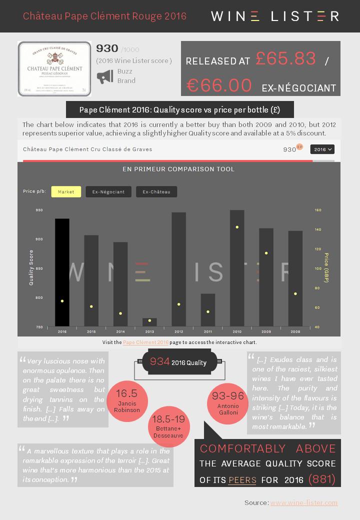 Wine Lister Factsheet Pape Clément Rouge 2016