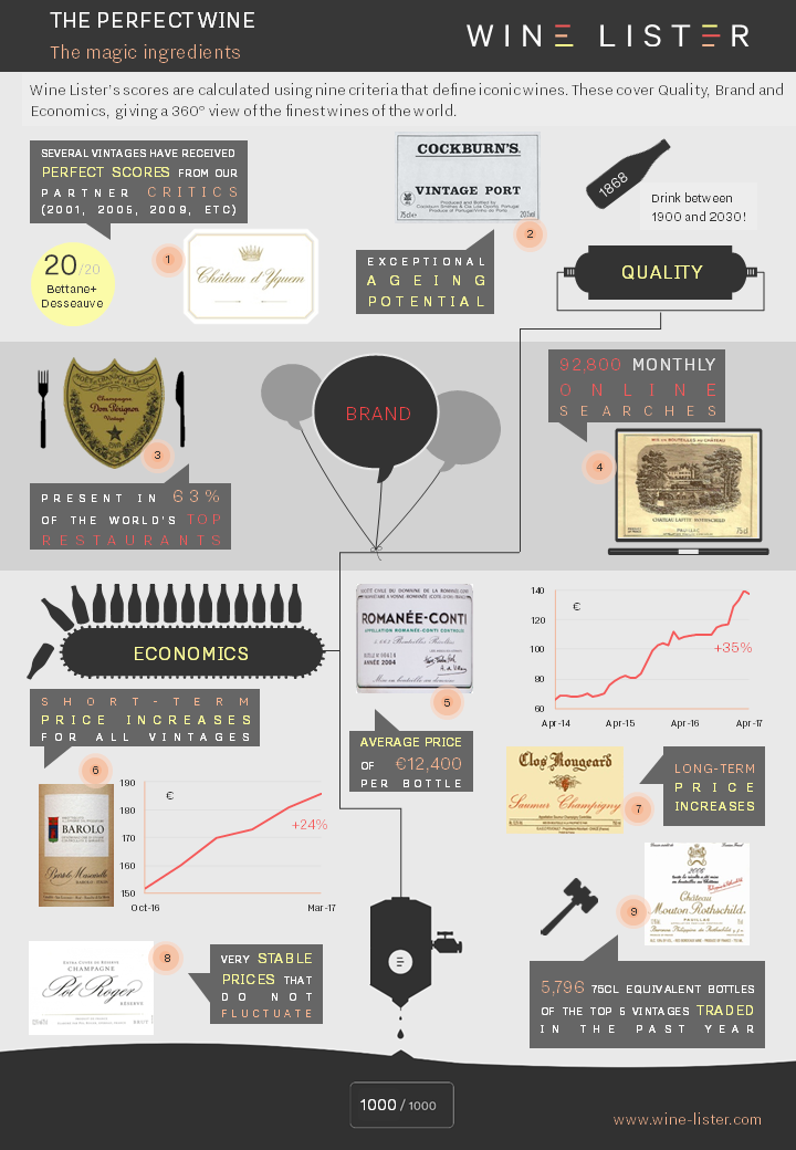 The perfect wine_Wine Lister