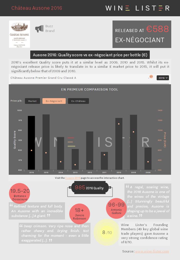 Wine Lister Factsheet Ausone 2016