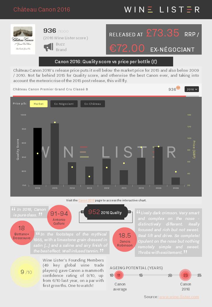 Wine Lister Factsheet Canon 2016