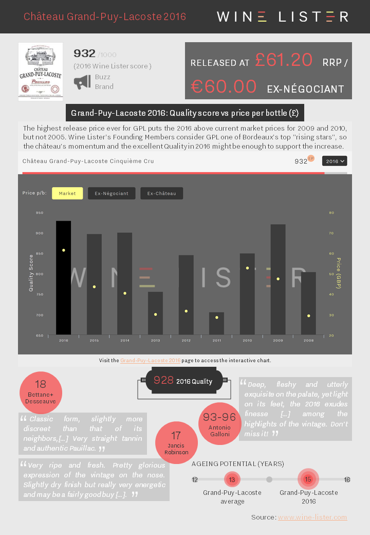 Wine Lister Factsheet Grand-Puy-Lacoste 2016