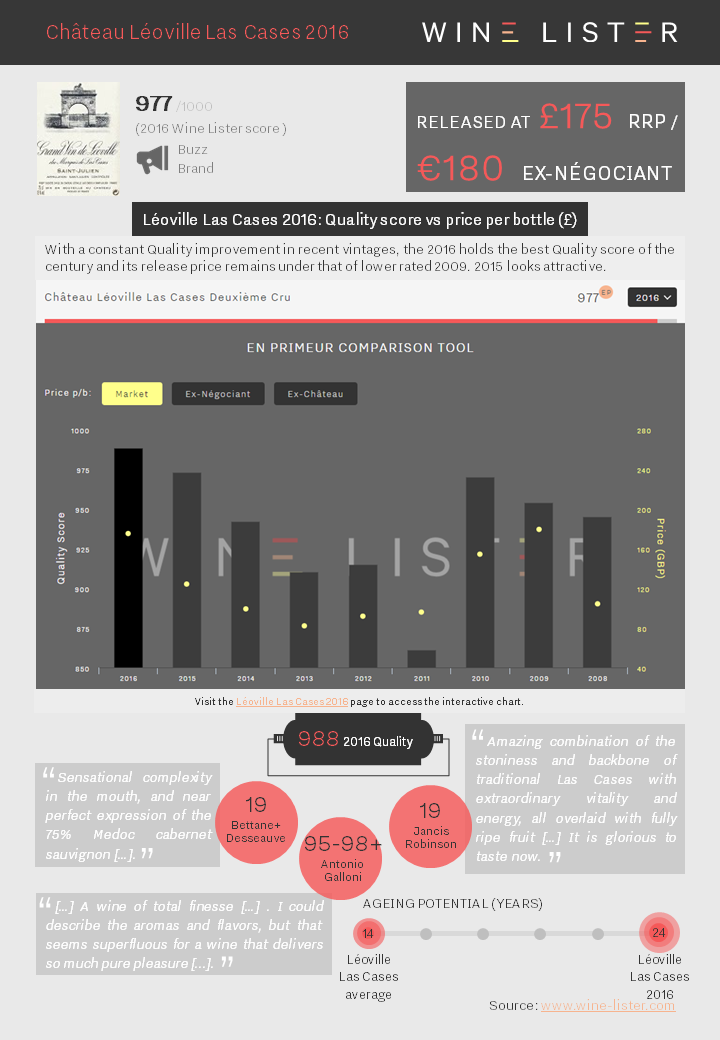 Wine Lister Factsheet Léoville Las Cases 2016