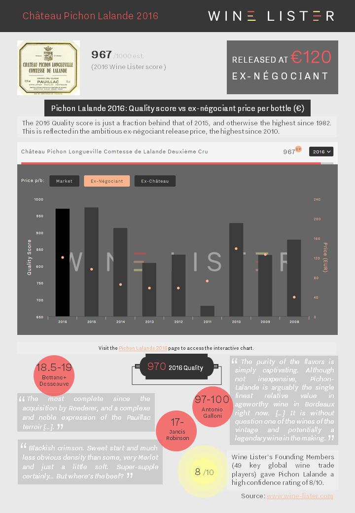 Wine Lister Factsheet Pichon Lalande 2016.pptx