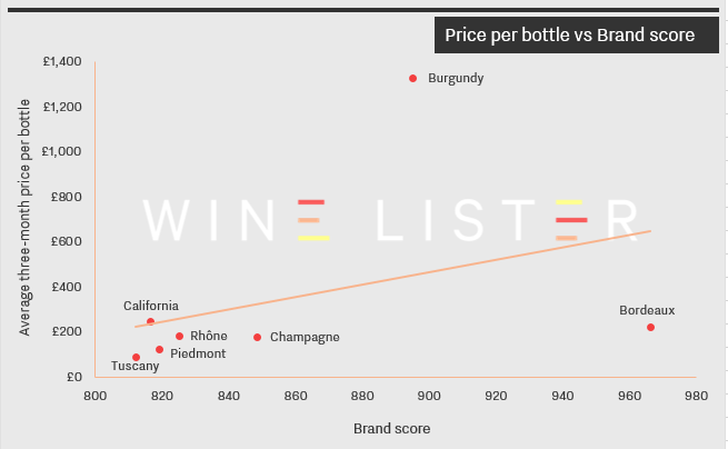 Price per bottle vs Brand score