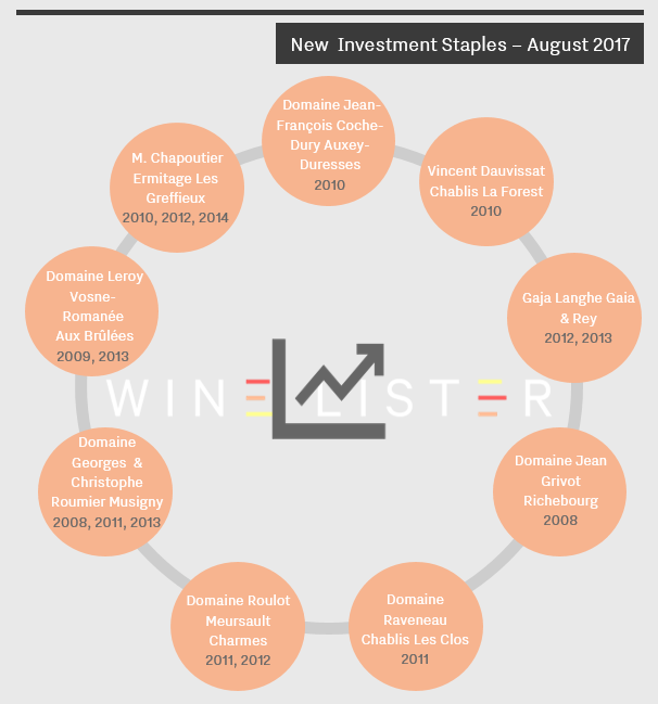 August Investment Staples Image