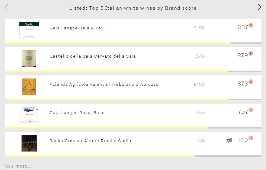 Listed Italian Whites by Brand