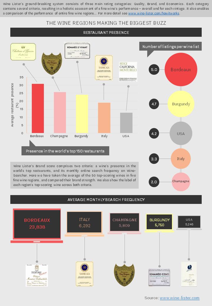 Wine Lister Buzz Regions
