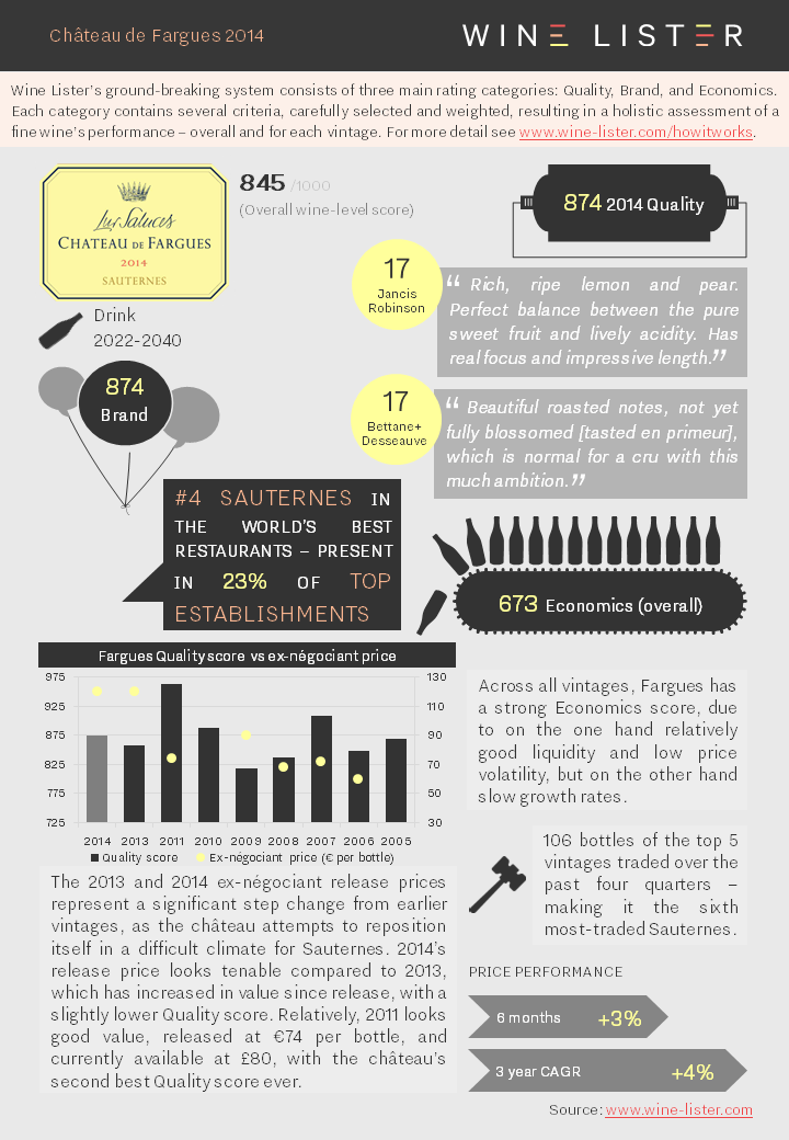 Wine Lister Fact Sheet Fargues 2014