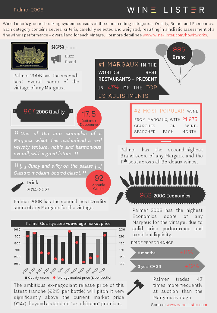 Wine Lister Fact Sheet Palmer 2006