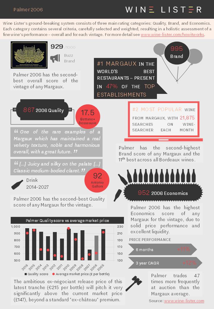 Wine Lister Fact Sheet Palmer 2006