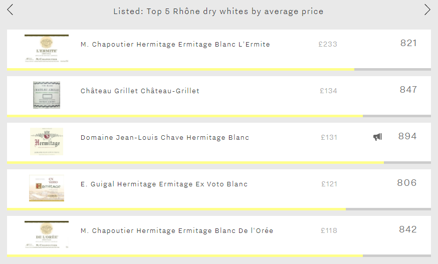 Listed - 5 most expensive Rhone whites image